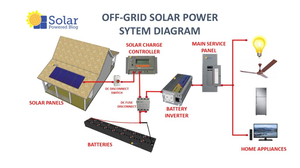 typical off-grid system diagram