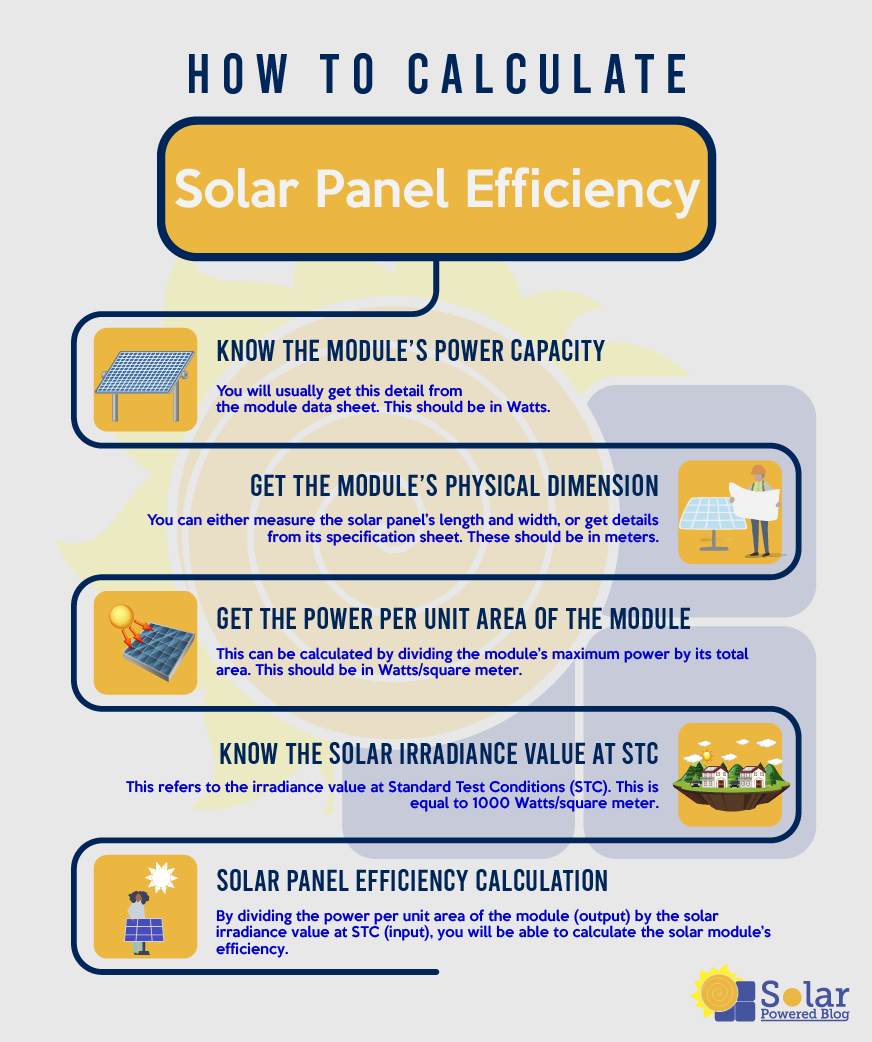 Calculate Solar Panel Efficiency with Simplest Method