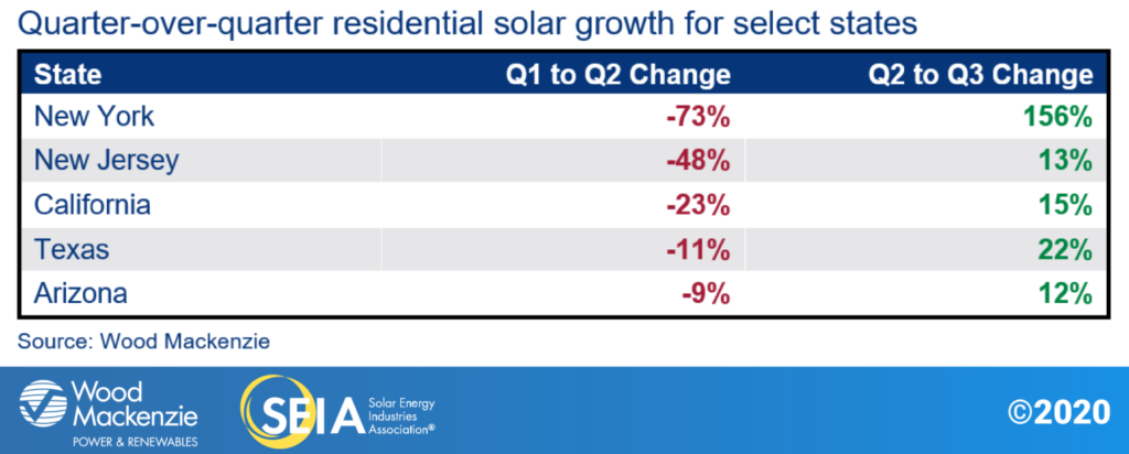 Quarter-over-quarter residential solar growth for select states in the U.S.