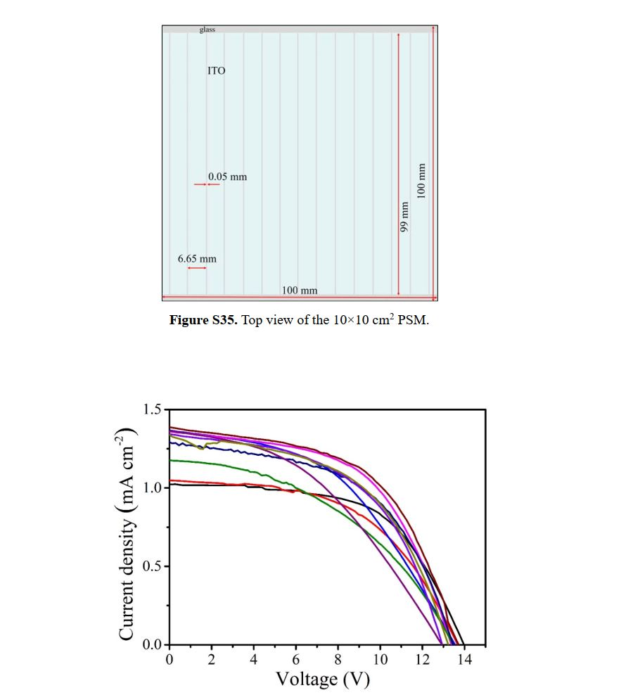 iv curve of perovskite cell
